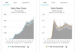 10月11日全球新冠肺炎(COVID-19)疫情简报,确诊超3744万,日新增再创新高,突破35万