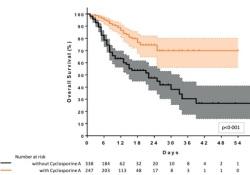 "EClinicalMedicine:<font color=""red"">托</font><font color=""red"">珠</font><font color=""red"">单抗</font>治疗会增加COVID-19重症患者死亡风险"
