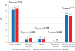Circulation:经导管换主动脉瓣 | 全麻还是局麻?