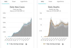 10月22日全球新冠肺炎(COVID-19)疫情简报,确诊超4142万,疫情进入快速增长趋势