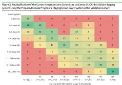 "JAMA Oncology:一种新可以更好地预测非转移性前列腺癌患者预后的新<font color=""red"">分期</font>系统"