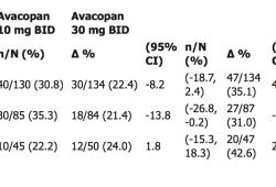 補體C5a受體選擇性抑制劑Avacopan治療化膿性汗腺炎(HS):II期臨床試驗取得陽性結果
