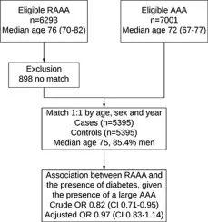 20年大型注册研究结果显示糖尿病与腹主动脉瘤破裂风险无关