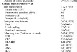 Clin Rheumatol:中國首次報告兒童SAPHO綜合征的臨床特征