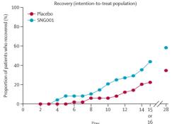 "Lancet respirat med:雾化吸入<font color=""red"">干扰</font><font color=""red"">素</font>β-1a可大大改善新冠肺炎患者病情并加速恢复"