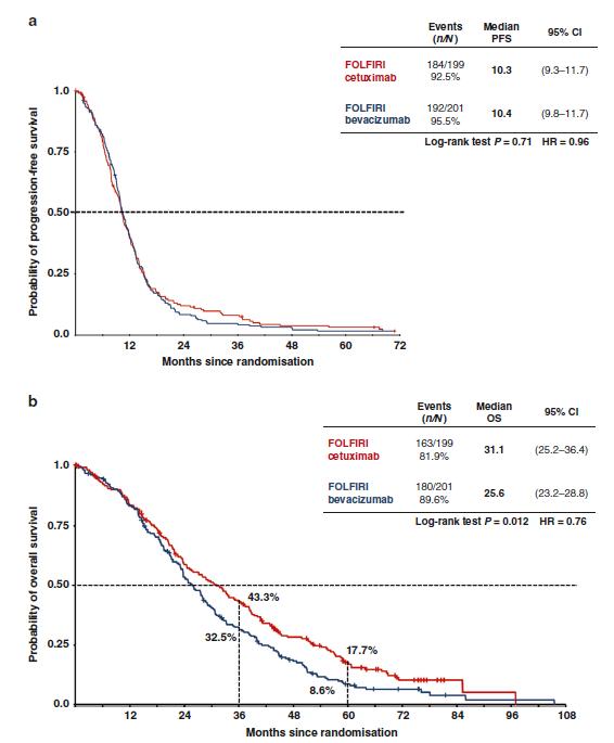 FOLFIRI治疗方案与西妥昔单抗或贝伐单抗联合治疗晚期结直肠癌的FIRE-3 3期随机临床研究
