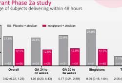 前列腺素F2受体拮抗剂ebopiprant:治疗48小时内将早产率降低55%
