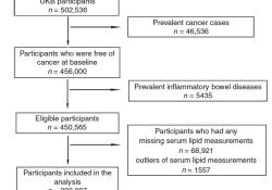 """Br J Cancer:血清脂质谱和结直肠癌患病风险的<font color=""""red"""">前瞻</font><font color=""""red"""">性</font>队列<font color=""""red"""">研究</font>"""
