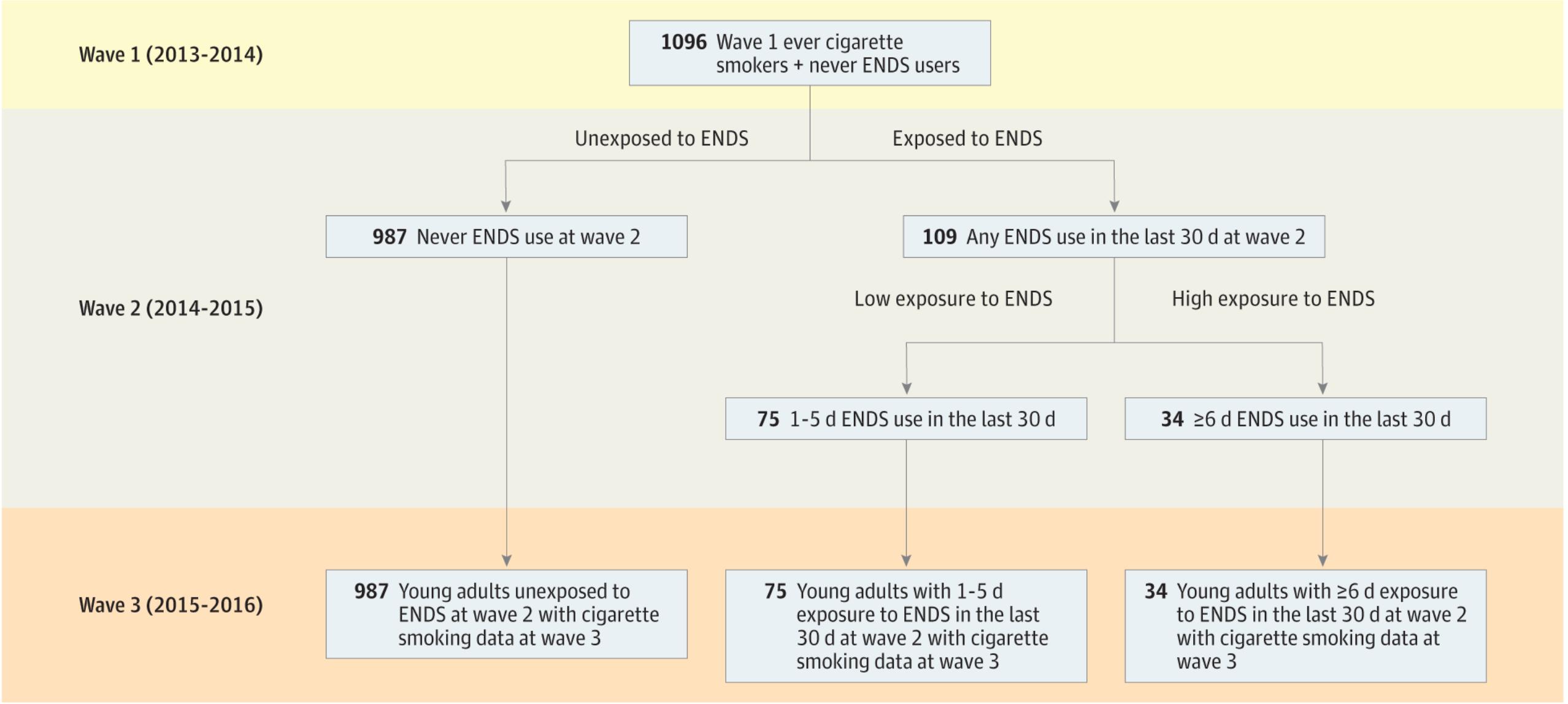 青少年吸烟量与电子烟剂使用的进展