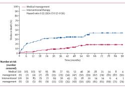 "Lancet Neurology:未破裂脑动静脉畸形(ARUBA)<font color=""red"">药物</font>联合介入治疗与单纯<font color=""red"">药物</font>治疗的比较:一项多中心、非盲、随机对照试验的最终随访"