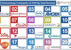 2019年全球免疫学领域销售额TOP20的制药公司