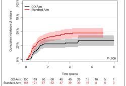 Blood:吉妥单抗可有效降低NPM1突变型AML患者的复发风险(AMLSG09-09试验)