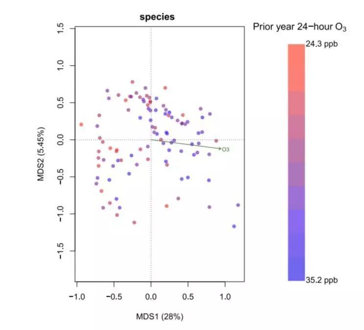 空气污染物的暴露与肠道细菌多样性降低和大量肠道细菌种类有关