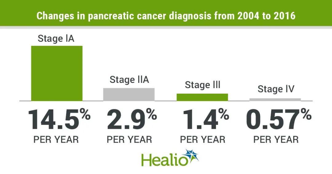 JNCI: 如何提高胰腺癌预后?改善筛查,早期诊断!