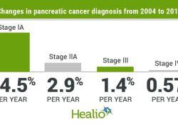 "JNCI: 如何提高<font color=""red"">胰腺</font><font color=""red"">癌</font>预后?改善筛查,早期诊断!"