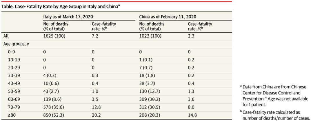 意大利COVID-19病死率达到7.2%,为何这么高?