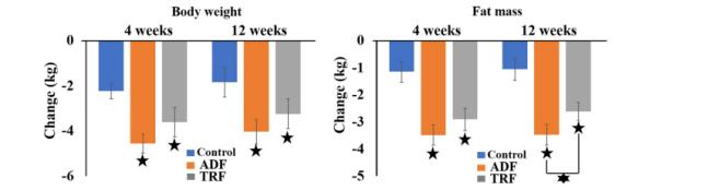 BMC Gastroenterol: 隔天禁食可治疗脂肪肝!?湖南学者研究称:可安全减肥且改善血脂