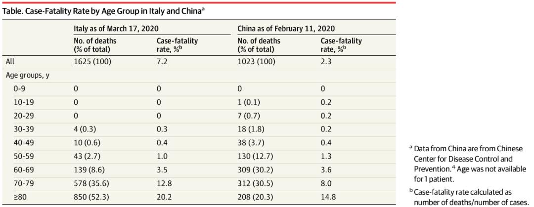 JAMA:病死率超中国3倍,意大利官方道出了其中原因