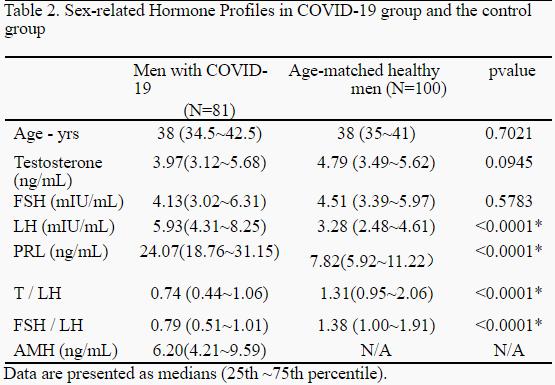 medRxiv: 新冠病毒损伤男性性腺?武汉大学中南医院提供首个临床证据