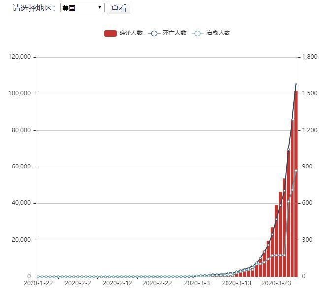 3月28日全球新冠肺炎疫情簡報