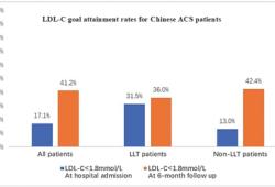 """JACC:三級醫院僅41.2%急性冠心病患者半年""""壞膽固醇""""達標!霍勇等ACC'20研究"""