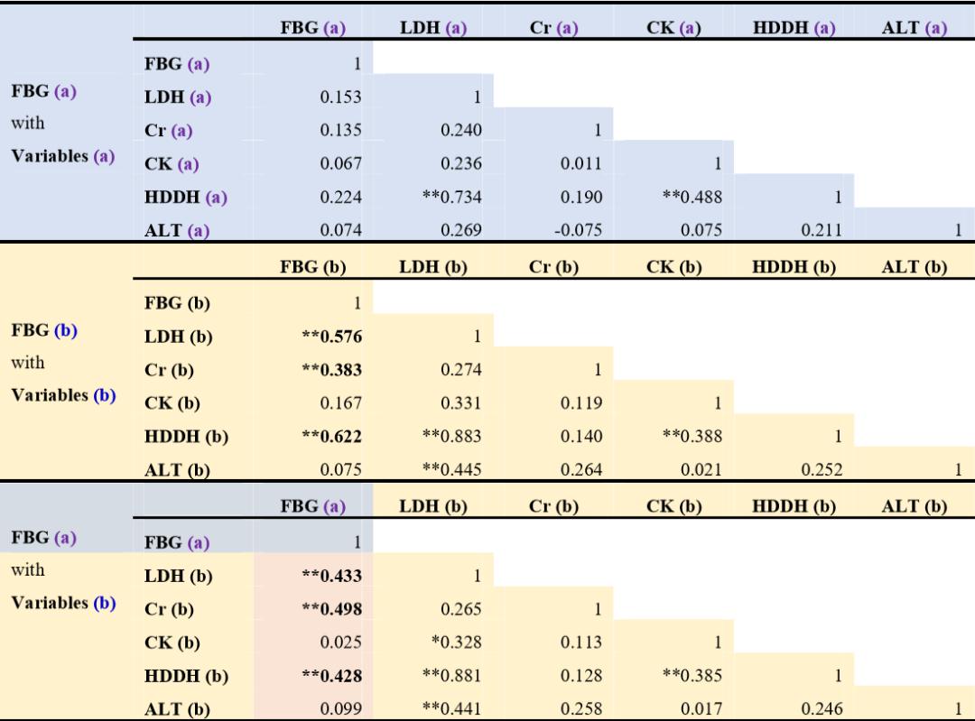 medRxiv再刊发:血糖监测可显示新冠肺炎患者的多脏器受损并作为预测死亡风险的最早期指标