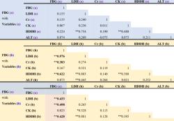 "medRxiv再刊发:<font color=""red"">血糖</font><font color=""red"">监测</font>可显示新冠肺炎患者的多脏器受损并作为预测死亡风险的最早期指标"