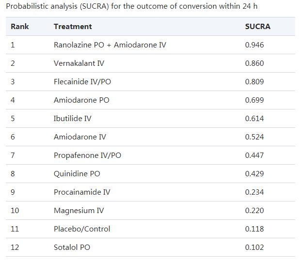 Europace:房顫復律藥物大比拼!Europace發表Meta分析