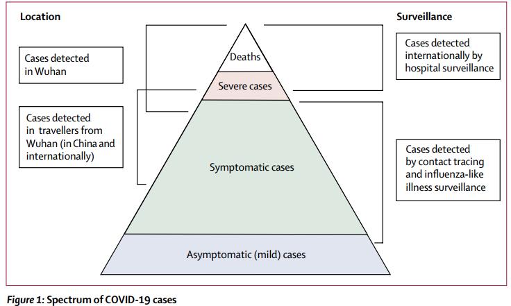 Lancet:不同年龄段的COVID-19病死率