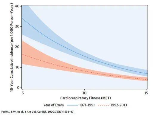 JACC:体能是生命体征!尽管医疗进步,体能不足者仍死亡率较高