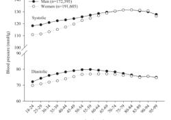 "J Clin Hypertens: 男性、年轻、吸烟、<font color=""red"">单</font><font color=""red"">药</font><font color=""red"">治疗</font>影响高血压控制!王继光等对36.4万人的研究"