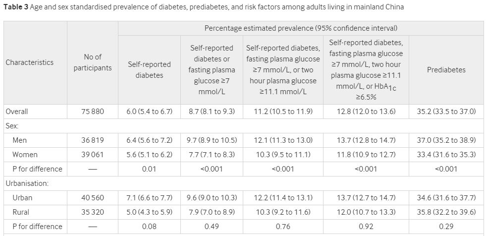 BMJ:糖尿病最新流行病学数据发布,中国大陆糖尿病患者总人数估计为1.298亿