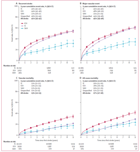 Lancet:我国中风患者复发情况严峻!中国慢病前瞻性研究9年随访:四成中风患者5年内复发