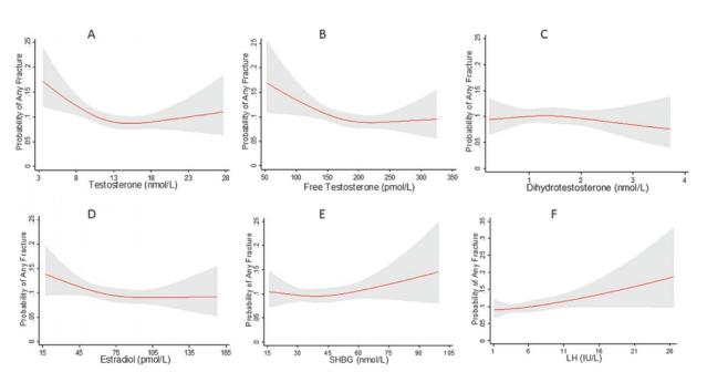 JCEM: 睾酮水平与老年男性骨折风险呈U型关系