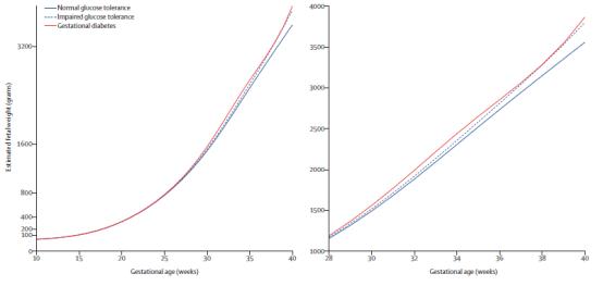 Lancet: 重磅研究發現妊娠糖尿病篩查關口應適當前移