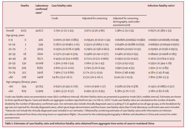 Lancet子刊:全球仅6%的新冠肺炎患者被发现