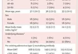"""<font color=""""red"""">Lancet</font>:陈薇团队首次COVID-19疫苗<font color=""""red"""">人体</font>试验结果:安全,可诱导快速免疫反应"""