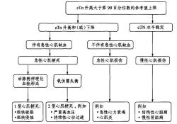 """<font color=""""red"""">心肌</font>酶这么高,怎么能不是心梗?"""