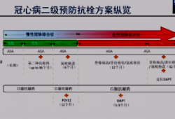 OCC 2020丨钱菊英:冠心病抗栓方案纵览