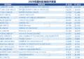 2020医学类分科影响因子排行榜TOP20公布!