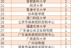盤點:用時最短!中國學者突破100篇CNS生命科學領域成果;高福/饒子和/秦川都大于4篇;上??萍即髮W及山東農業大學表現出色