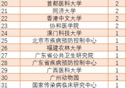 """中国学者突破100篇CNS生命科学领域成果;高福/<font color=""""red"""">饶</font>子和/秦川都大于4篇;上海科技大学及山东农业大学表现出色"""