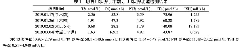 游离甲状腺素异常增高 1 例
