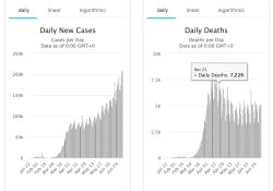 7月5日全球新冠肺炎(COVID-19)疫情简报,确诊超1137万例,巴西超150万