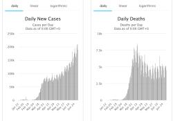 7月6日全球新冠肺炎(COVID-19)疫情简报,确诊超1154万,印度居第三位,仅次于美国巴西