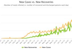 8月1日全球新冠肺炎(COVID-19)疫情简报,确诊达1773万,重症人数6万