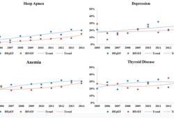 Circulation:急性心衰患者合并症发生率和预后的十年变化趋势