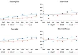 "Circulation:急性心衰患者合并症发生率和预后的十年变化<font color=""red"">趋势</font>"