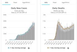 8月10日全球新冠肺炎(COVID-19)疫情简报,确诊超2000万,最近44天新增1000万
