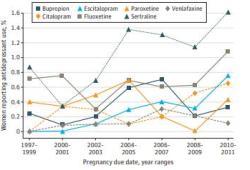 JAMA Psychiatry:孕期抗抑郁药物暴露与新生儿出生缺陷